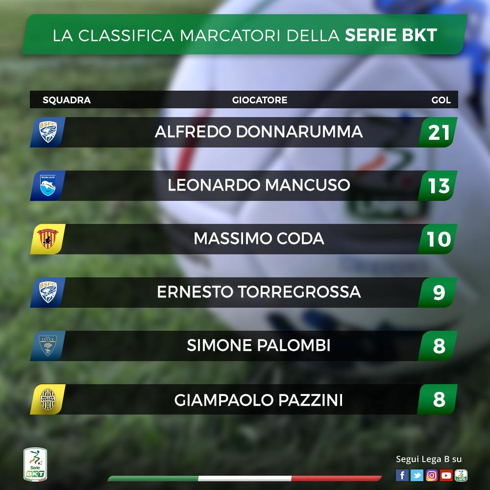Serie B La Classifica Marcatori Donnarumma Scappa